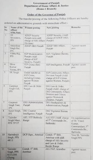 4 ਜ਼ਿਲ੍ਹਿਆਂ ਦੇ SSP ਸਮੇਤ 30 ਪੁਲਸ ਅਧਿਕਾਰੀਆਂ ਦੇ ਤਬਾਦਲਿਆਂ ਦੇ ਆਦੇਸ਼ ਜਾਰੀ