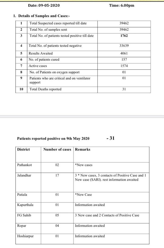 ਪੰਜਾਬ 'ਚ ਹੁਣ ਤੱਕ ਕੋਰੋਨਾ ਪਾਜ਼ੀਟਿਵ ਕੇਸਾਂ ਦੀ ਗਿਣਤੀ ਹੋਈ 1762, ਜਲੰਧਰ 'ਚ 17 ਕੇਸ ਆਏ ਨਵੇਂ
