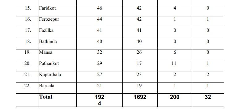 ਪੰਜਾਬ ਲਈ ਚੰਗੀ ਖਬਰ, ਕੋਰੋਨਾ ਨੂੰ ਮਾਤ ਦੇਣ ਵਾਲਿਆਂ ਦੀ ਗਿਣਤੀ ਹੋਈ 200