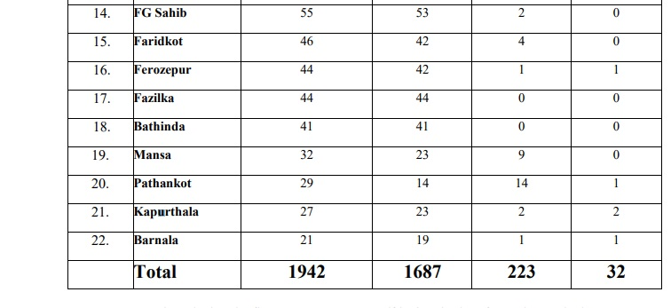ਲੌਕਡਾਊਨ 'ਚ ਢਿੱਲ ਮਿਲਣ ਤੋਂ ਬਾਅਦ ਪੰਜਾਬ 'ਚ ਘਟੀ ਕੋਰੋਨਾ ਦੇ ਨਵੇਂ ਕੇਸਾਂ ਦੀ ਗਿਣਤੀ, ਪੜ੍ਹੋ ਪੂਰੀ ਖ਼ਬਰ