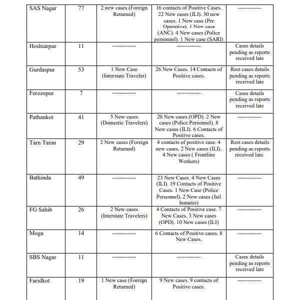 ਪੰਜਾਬ 'ਚ ਅੱਜ ਆਏ 1000 ਤੋਂ ਵੱਧ ਕੇਸ, ਜਲੰਧਰ-ਲੁਧਿਆਣਾ ਸਮੇਤ ਵੱਖ-ਵੱਖ ਜ਼ਿਲ੍ਹਿਆਂ ਦੀ ਜਾਣੋ ਕੋਰੋਨਾ ਅਪਡੇਟ