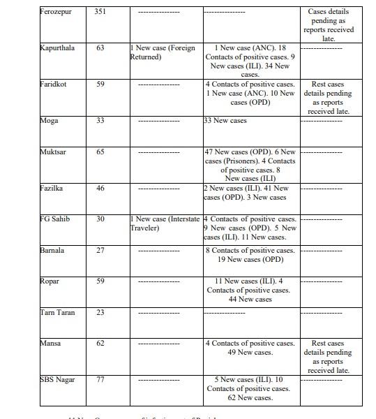 ਪੰਜਾਬ ਕੋਰੋਨਾ ਅਪਡੇਟ ਰਾਹੀਂ ਜਾਣੋ ਸੂਬੇ ਦੇ ਵੱਖ-ਵੱਖ ਜ਼ਿਲ੍ਹਿਆਂ ਦਾ ਹਾਲ